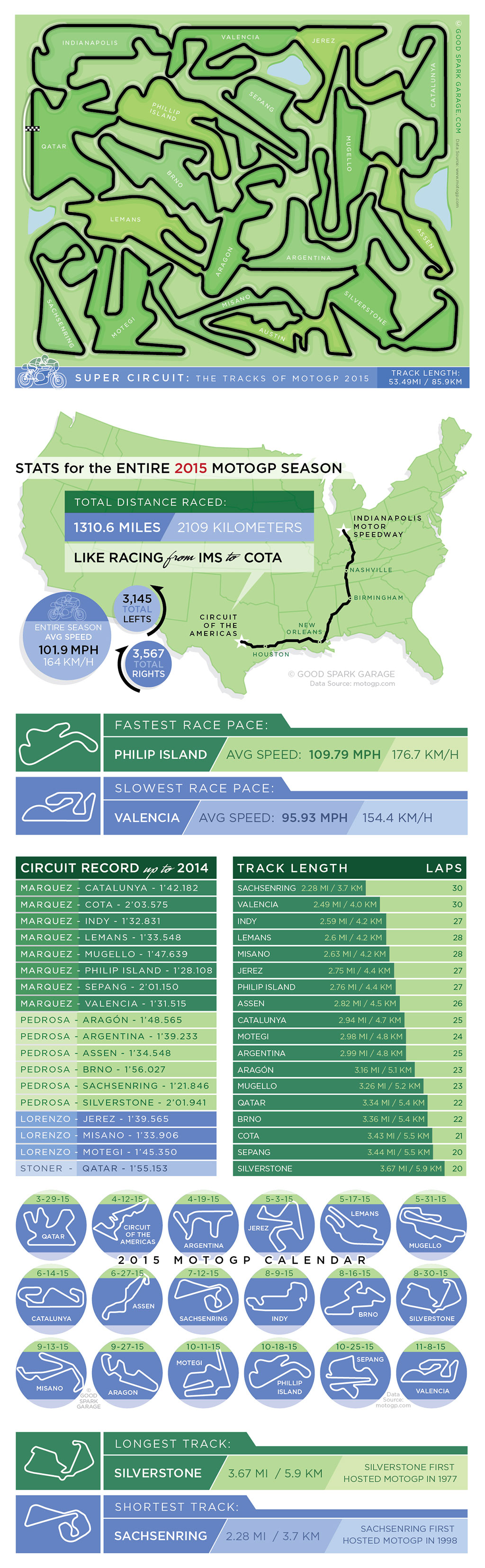 MOTOGP 2015 infographics by goodsparkgarage