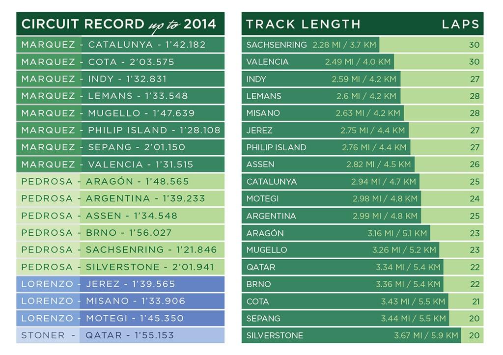 MOTOGP_2015_infographics